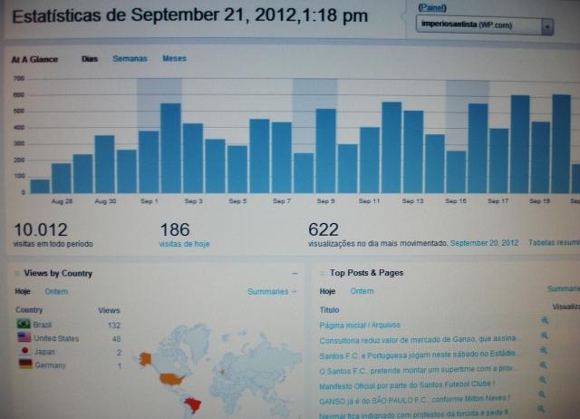 Parabéns ao Imperio Santista que ultrapassou os 10.000 visitantes, em seus 25 dias de vida !