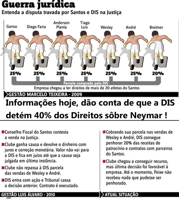 Santos F.C.  x  DIS .  Uma uerra que não começou hoje !